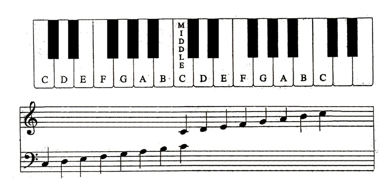 Piano Keyboard Layout Printable Free